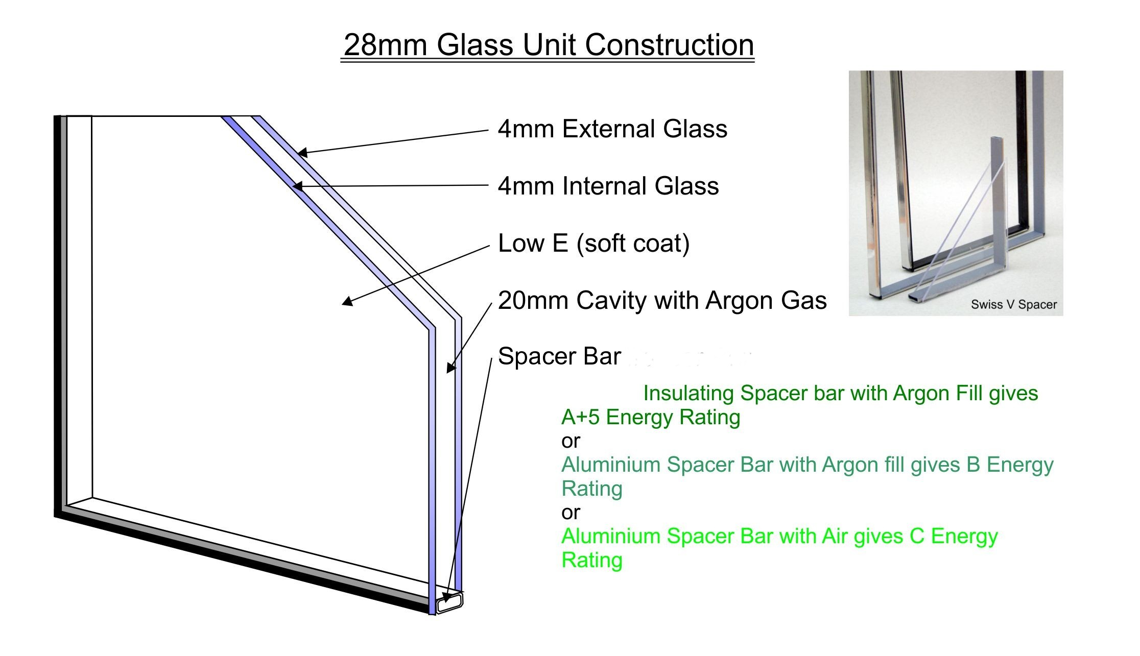 glass unit diagram