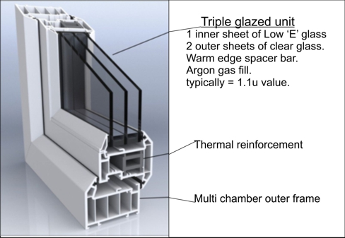 triple glazed unit details