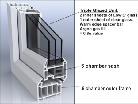 triple glazed image